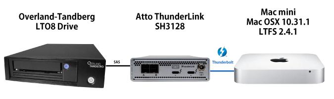 MacとLTOドライブの接続環境
