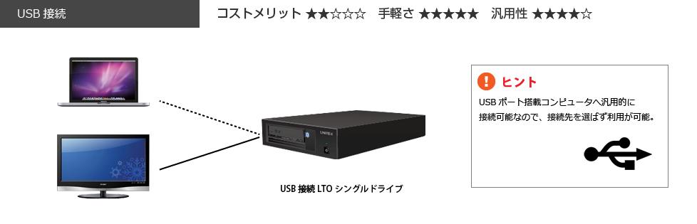 LTO USB接続