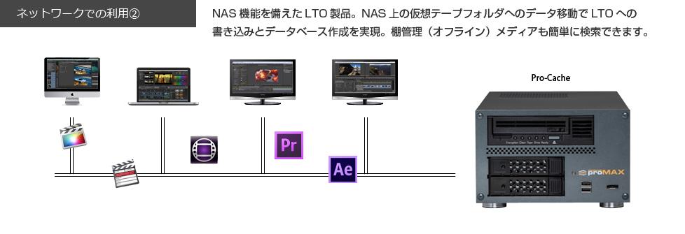 LTO ネットワーク環境