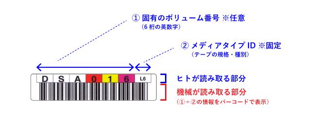 LTO バーコードラベル仕様