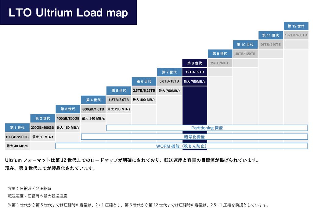 LTO ロードマップ
